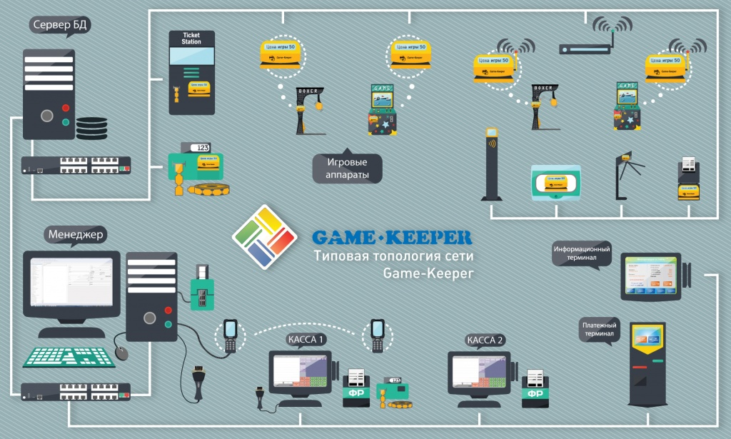 Автоматизация игровых центров